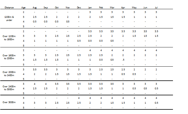 EXAMPLE HEMISPHERIC ALLOWANCE TABLE (AUSTRALIA)